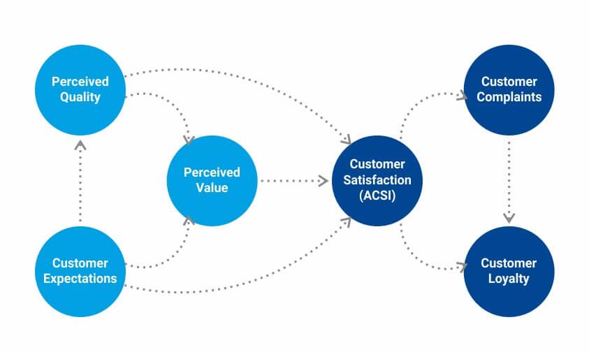 American_Customer_Satisfaction_Index_Methodology