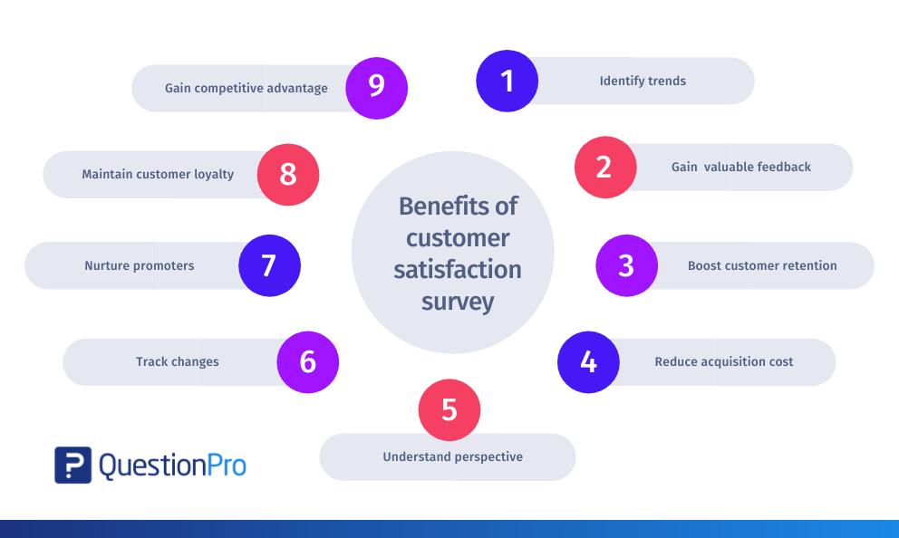 Benefits-of-customer-satisfaction-surveys