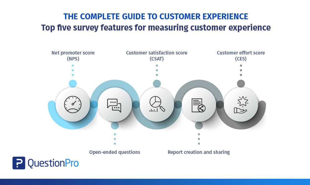 Complete-guide-to-customer-experience