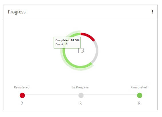 Dashboard-CompletionTracking