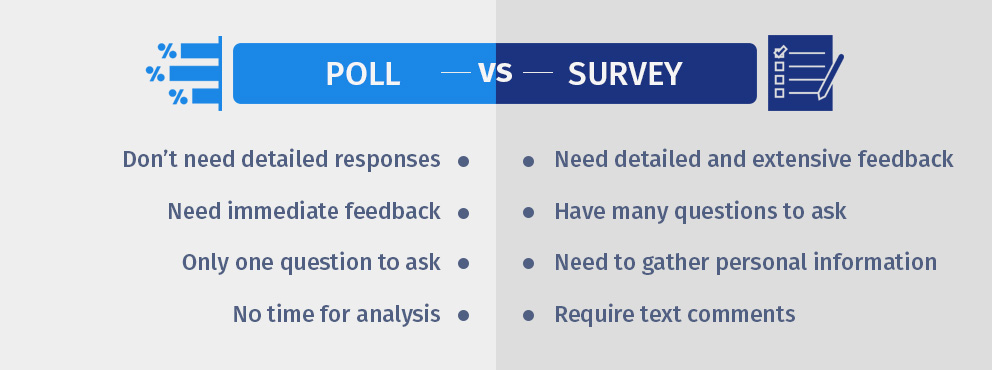 Poll vs survey: voice of the customers