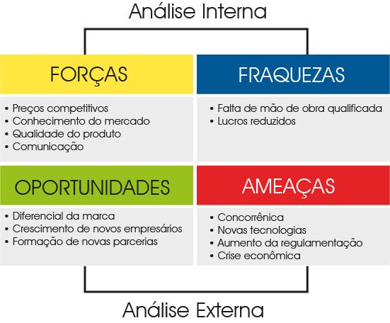 analise-SWOT-exemplo
