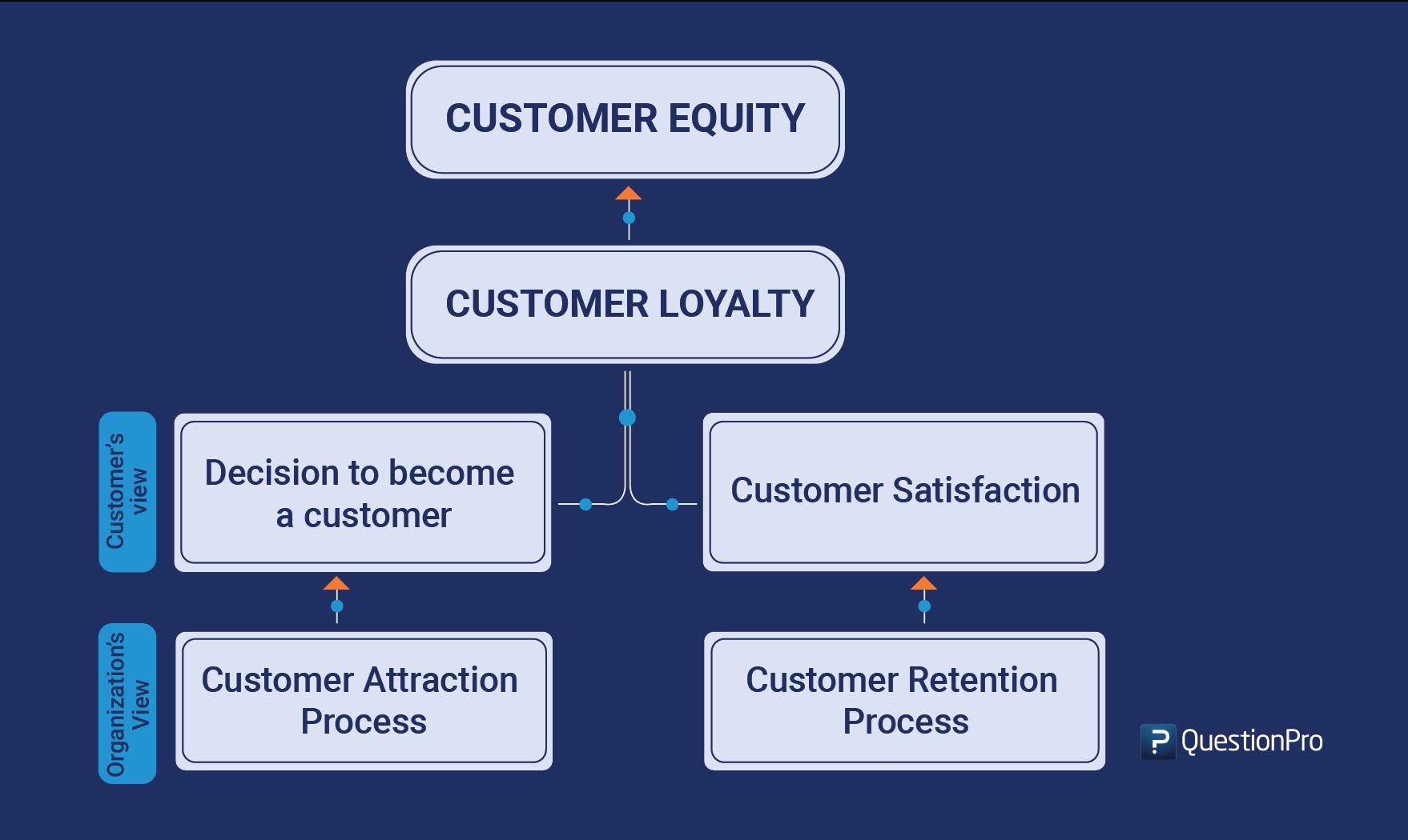 customer-equity-model