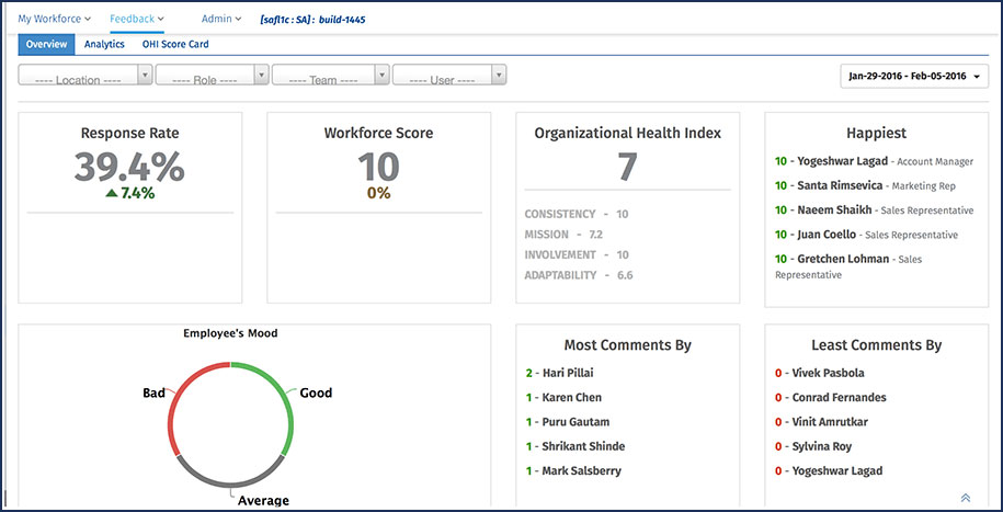 Employee Weekly Pulse Surveys