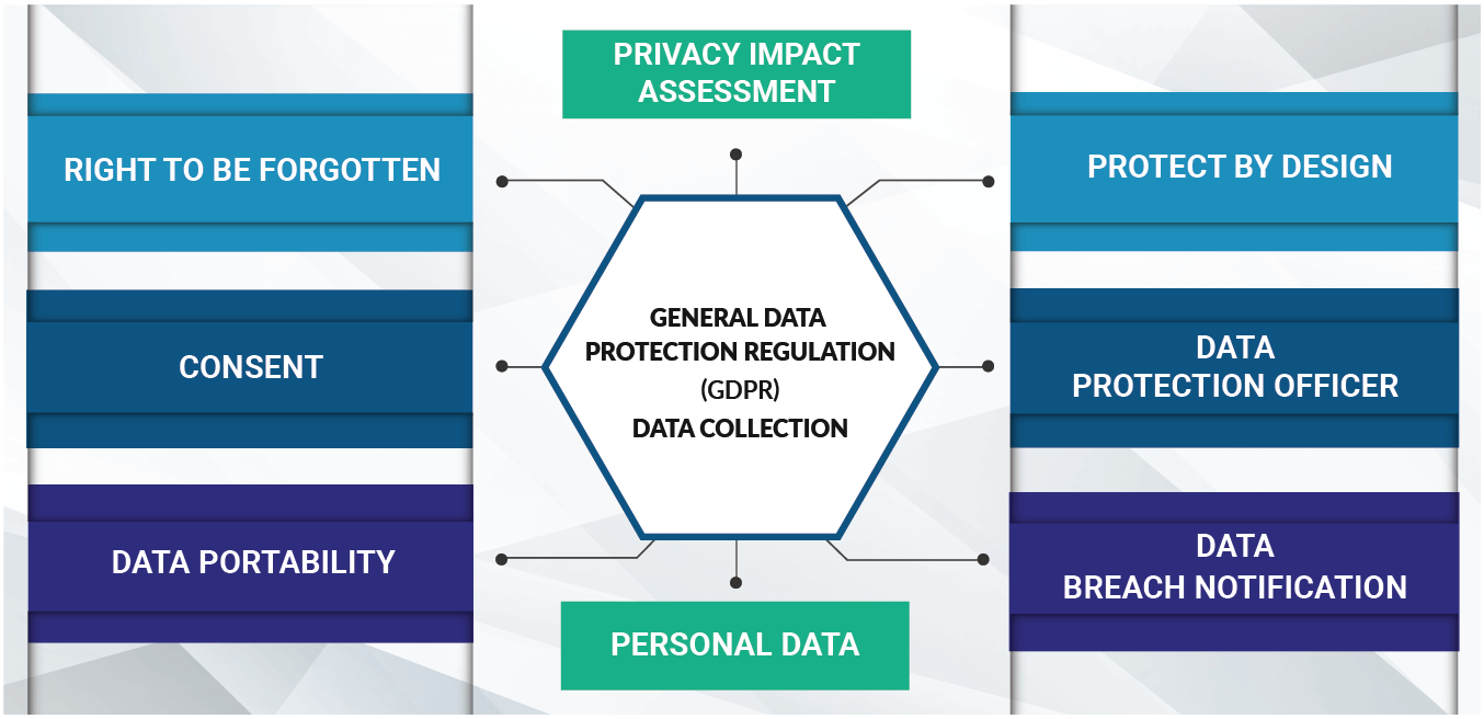 GDPR data collection
