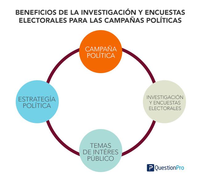 beneficios de la investigacion y las encuestas electorales