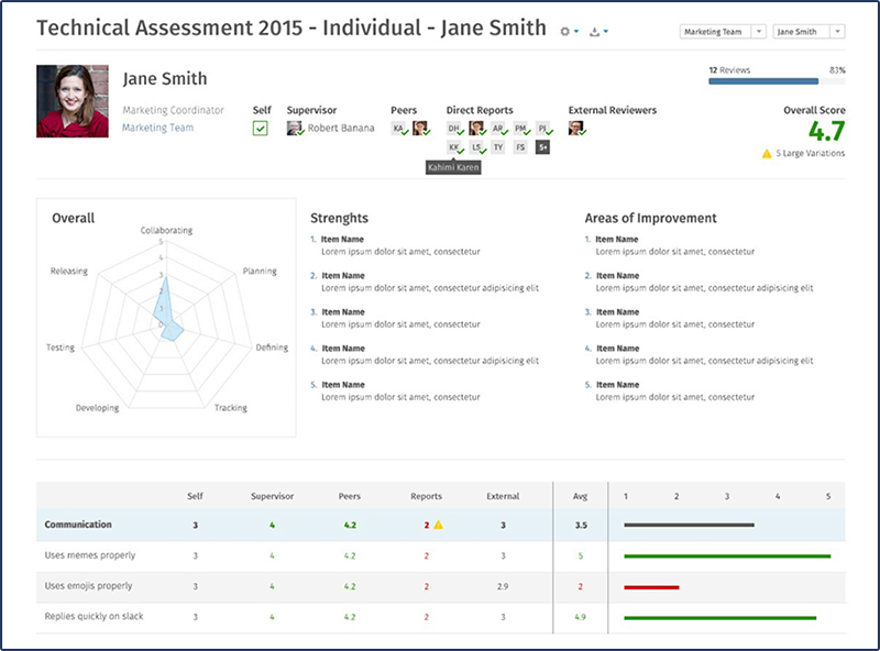 Leadership Evaluation Report