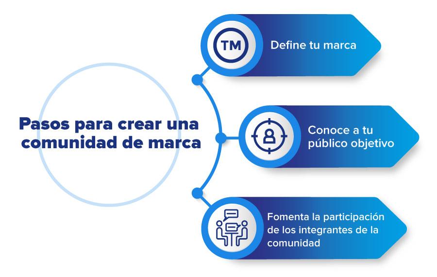 pasos-para-crear-comunidad-de-marca