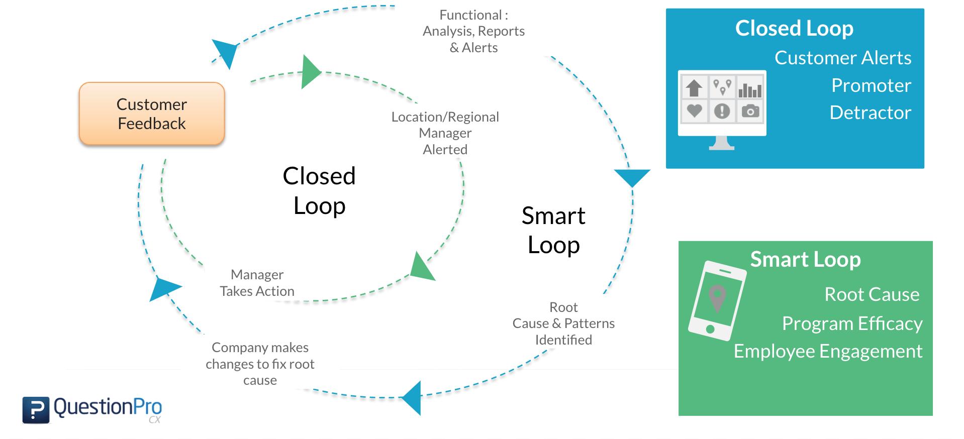 smart-loop-attributes