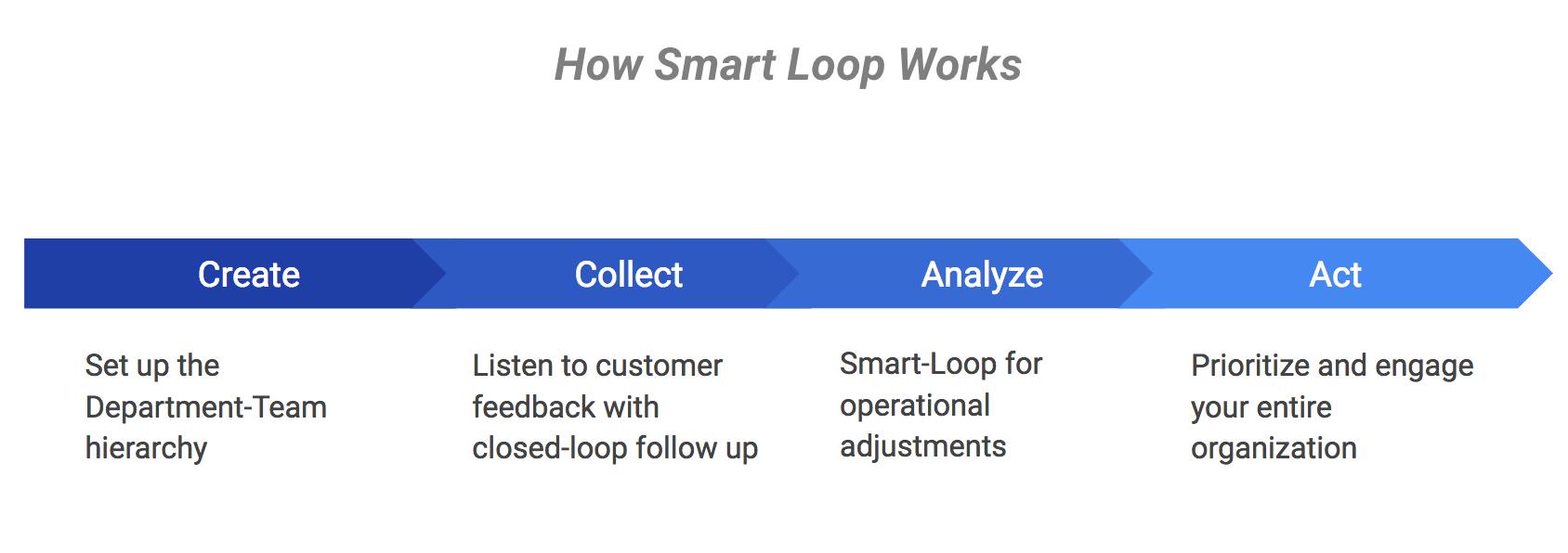 smart-loop-works