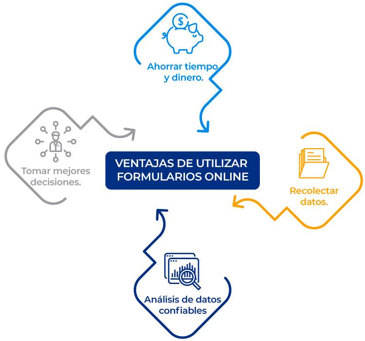 ventajas-formularios-online